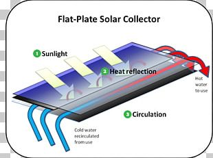 Concentrated Solar Power Solar Thermal Collector Solar Thermal Energy Solar Water Heating Solar Energy PNG