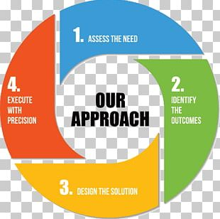 Balanced Scorecard Organization Business Performance Management Performance Indicator PNG