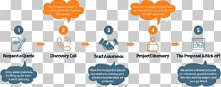 Software Development Process Computer Software Software Industry Software House PNG