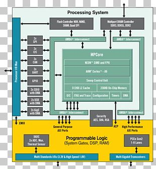 Xilinx System On A Chip Field-programmable Gate Array Integrated Circuits & Chips ARM Cortex-A9 PNG