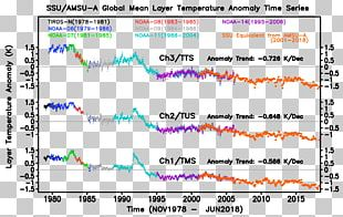 Solar Eclipse Solar Irradiance Microwave Sounding Unit Sunlight Attribution Of Recent Climate Change PNG