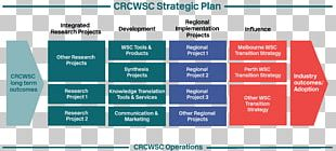 Strategic Planning Management Strategy Project PNG