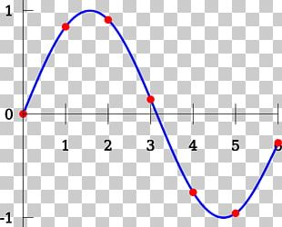 Lagrange Polynomial Polynomial Interpolation Curve PNG