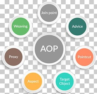 Aspect-oriented Programming Spring Framework Pointcut AspectJ Model–view–controller PNG