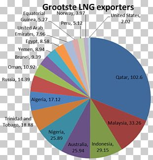 Liquefied Natural Gas Exporteur Diagram PNG