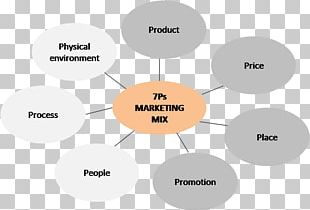 Marketing Mix Business Marketing Strategy Services Marketing PNG