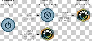 Computer Science Programming Language Technology PNG