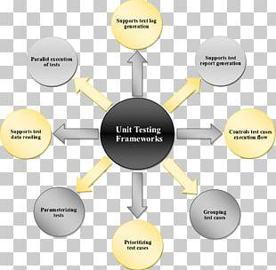 Unit Testing Selenium Software Testing Computer Software Chart PNG
