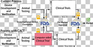 Pre-clinical Development In Silico Clinical Trials Medical Device Medicine PNG