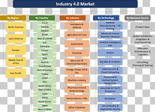Industry 4.0 Value Chain Aerospace Logistics PNG