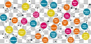 Organizational Culture Change Management Innovation Value PNG