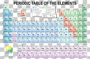 Periodic Table Chemistry Periodic Videos Chemical Element PNG
