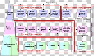 Business Process Management Integrated Business Planning Enterprise Architecture PNG
