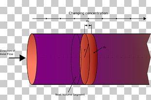 Plug Flow Reactor Model Chemical Reactor Chemical Reaction Engineering PNG