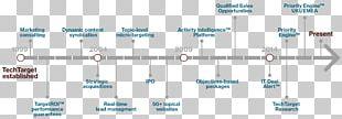 TechTarget Marketing Technology Timeline PNG