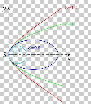 Ellipse Conic Section Point Circle Geometry PNG