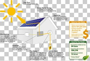 Solar Power Solar Panels Solar Energy Photovoltaics Photovoltaic System PNG
