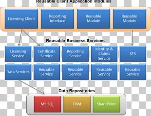 Web API Application Programming Interface Representational State Transfer Front And Back Ends Service-oriented Architecture PNG