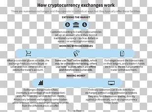 Cryptocurrency Exchange Bitcoin Trade PNG