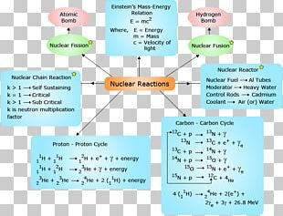 Nuclear Chemistry Nuclear Reaction Concept Map Nuclear Physics PNG