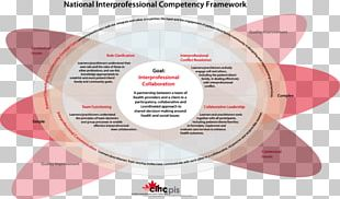 Leading Interprofessional Teams In Health And Social Care Interprofessional Education Competence Health Care Collaboration PNG
