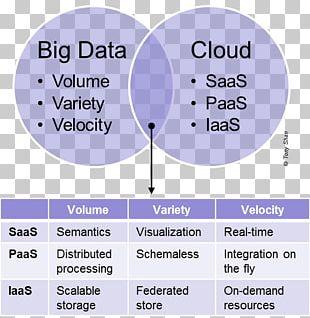 Cloud Computing Infrastructure As A Service Big Data Platform As A Service Cloud Storage PNG