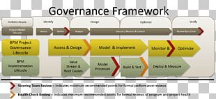 Organization Business Process Management Governance Framework Project Governance PNG