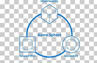 Azure Sphere Microsoft Azure Linux Operating Systems PNG