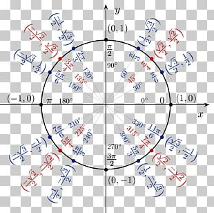 Unit Circle Trigonometry Sine Trigonometric Functions PNG