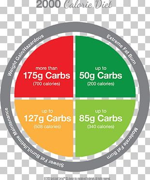 Calorie Wheel Carbohydrate Food PNG