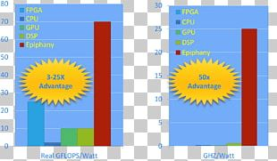 Parallel Computing Adapteva Value Proposition Massively Parallel Multi-core Processor PNG