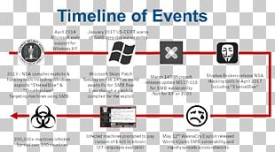 WannaCry Ransomware Attack Petya EternalBlue Timeline PNG
