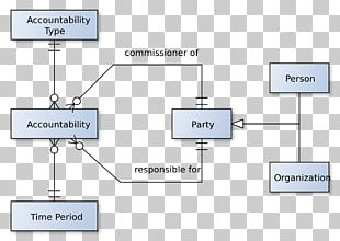 Accountability Software Analysis Pattern Information Wikipedia Software Engineering PNG