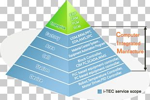 Manufacturing Execution System Computer-integrated Manufacturing Automation Enterprise Resource Planning Programmable Logic Controllers PNG
