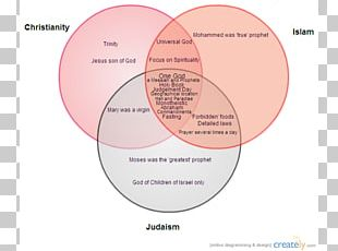 Christianity And Judaism Christianity And Islam Islamic–Jewish Relations Abrahamic Religions PNG