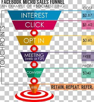 Sales Process Social Network Advertising Marketing PNG
