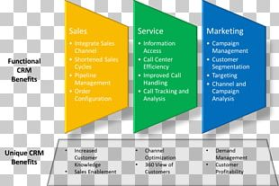 Customer Relationship Management Microsoft Dynamics CRM Computer Software PNG