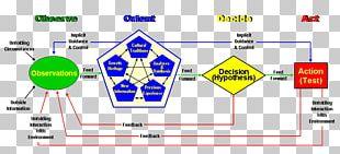 OODA Loop Decision Cycle Information Diagram Presentation PNG