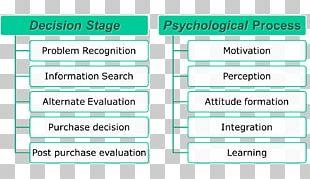 Decision-making Models Consumer Information PNG