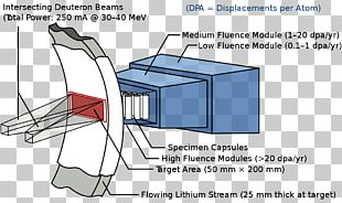 Nuclear Reactor International Fusion Materials Irradiation Facility Fusion Power Radiation Material Science PNG