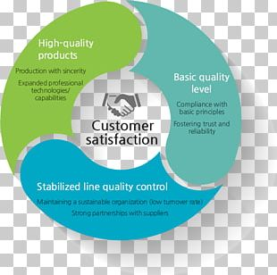 Quality Management Quality Control PNG