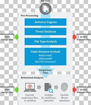 Malvertising Exploit Kit Ransomware Malware Zscaler PNG, Clipart
