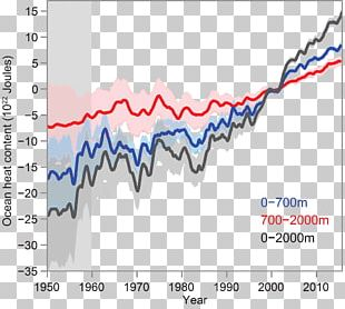 Ocean Heat Content Climate Change Global Warming Ocean Acidification PNG