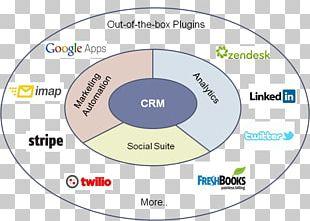 Social Media Customer Relationship Management Business Act! CRM Social CRM PNG