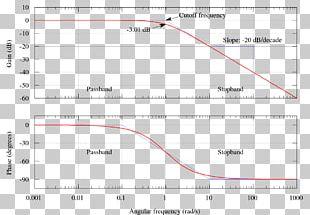 Butterworth Filter Low-pass Filter Bode Plot Band-pass Filter PNG