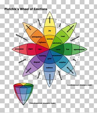 The Emotions Plutchik's Wheel Of Emotions Psychology Feeling PNG