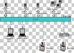 SECS/GEM Manufacturing Execution System SECS-II Communication Protocol Automation PNG