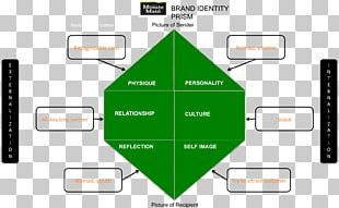 Corporate Identity Brand Management Marketing PNG