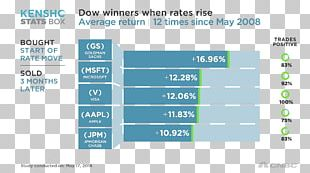 Dow Jones Industrial Average Stock Futures Contract Market Interest Rate PNG