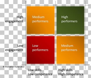 Work Motivation Two-factor Theory Competence Employee Motivation PNG
